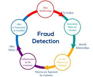 Advanced Fraud Detection