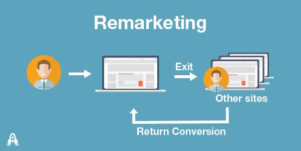 better remarketing