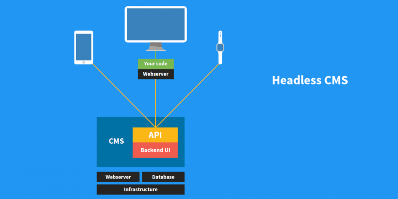 what is headless cms