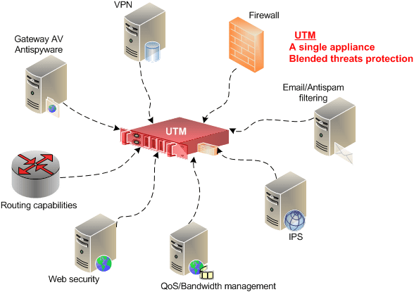 unified threat management appliance-utm