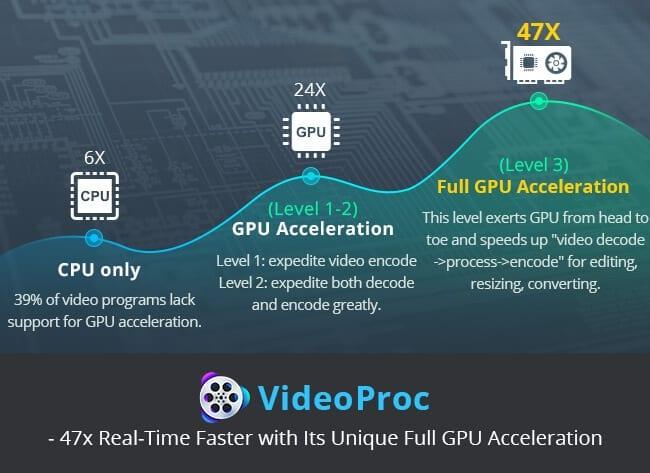 videoproc-full-gpu-acceleration
