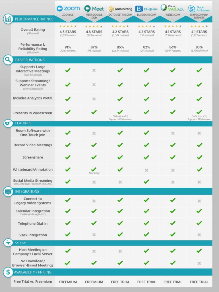 zoom comparison chart