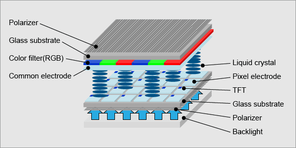 Technologies of LCD Screens