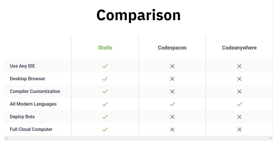 Development comparision